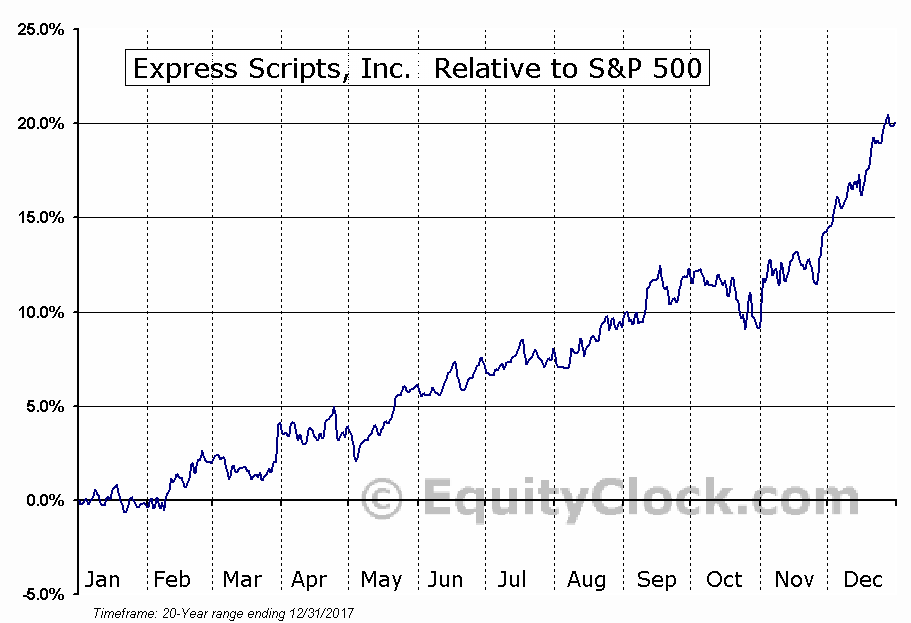 ESRX Relative to the S&P 500