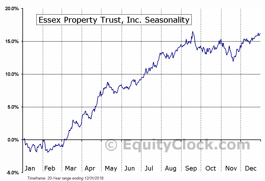 Essex Property Trust, Inc. (ESS) Seasonal Chart