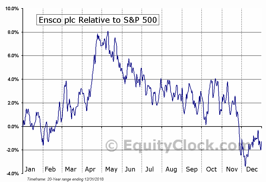ESV Relative to the S&P 500