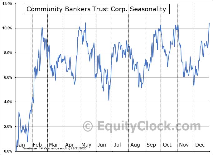 Community Bankers Trust Corporation. Seasonal Chart