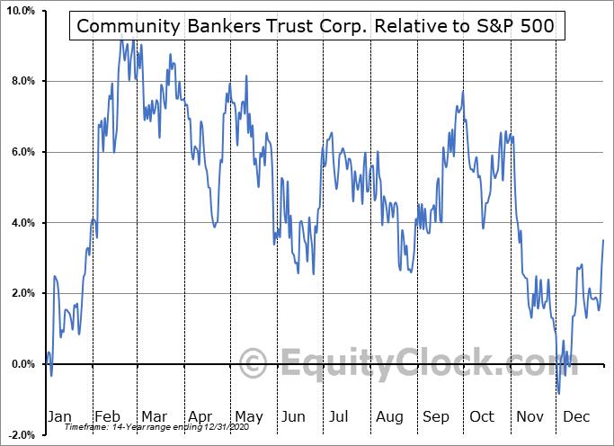 ESXB Relative to the S&P 500