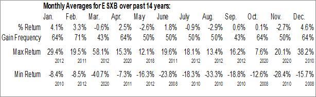 Monthly Seasonal Community Bankers Trust Corp. (NASD:ESXB)
