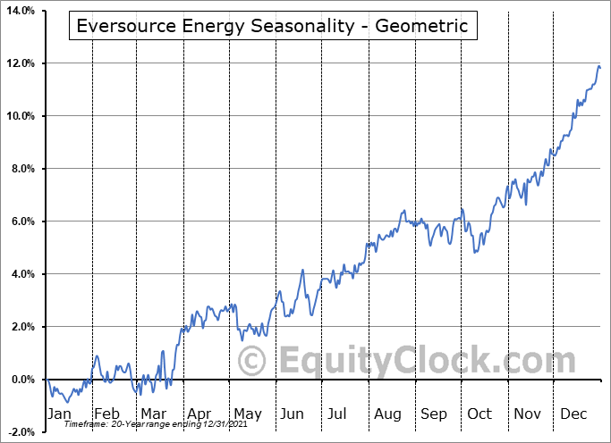 Eversource Energy (NYSE:ES) Seasonality