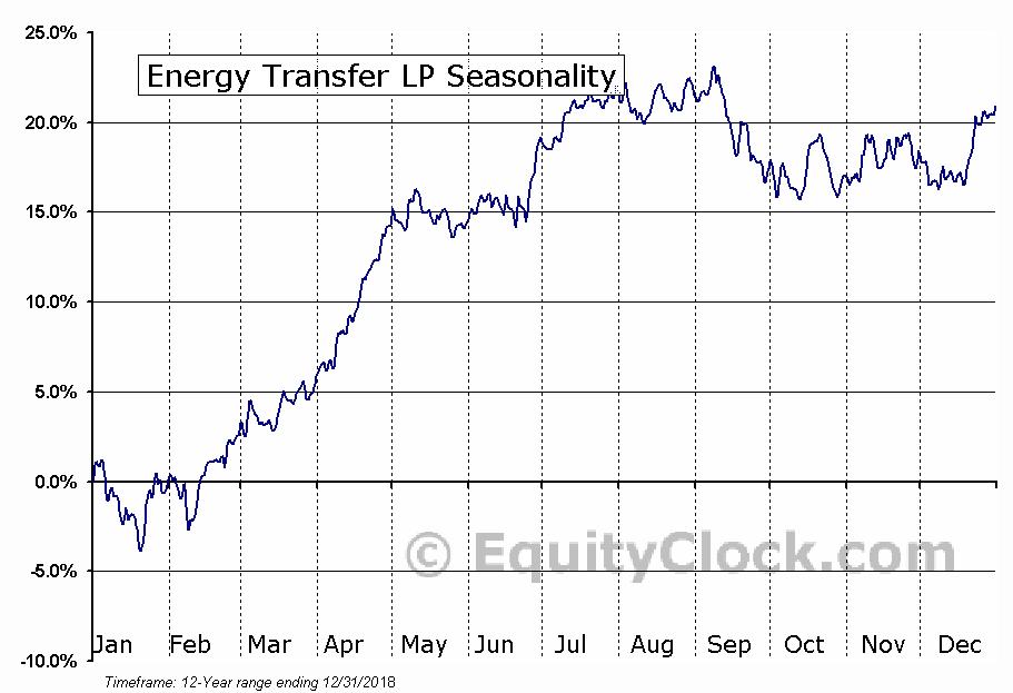 Energy Transfer L.P. Seasonal Chart