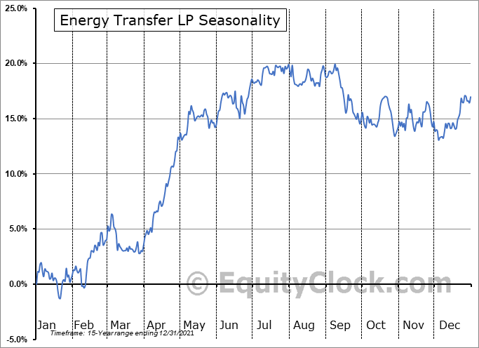 Energy Transfer L.P. Seasonal Chart