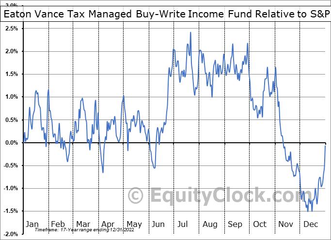 ETB Relative to the S&P 500