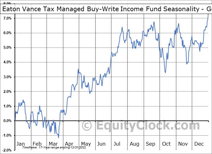 Eaton Vance Tax Managed Buy-Write Income Fund (NYSE:ETB) Seasonality