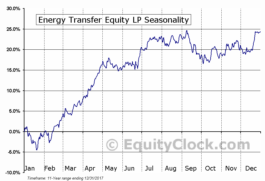 Energy Transfer Equity LP (NYSE:ETE) Seasonal Chart