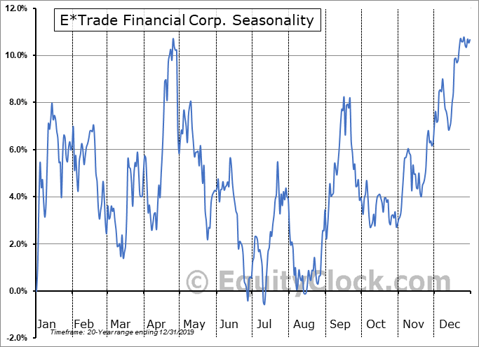 E*TRADE Financial Corporation Seasonal Chart