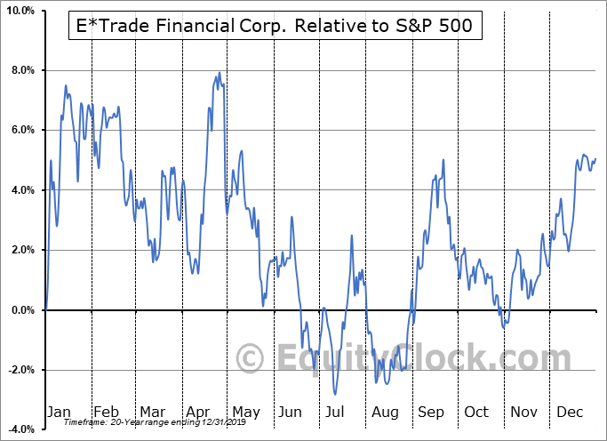 ETFC Relative to the S&P 500