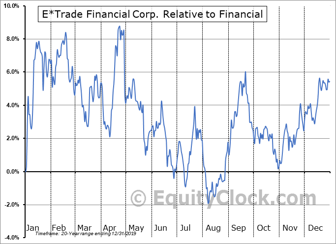 ETFC Relative to the Sector