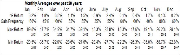 Monthly Seasonal E*Trade Financial Corp. (NASD:ETFC)