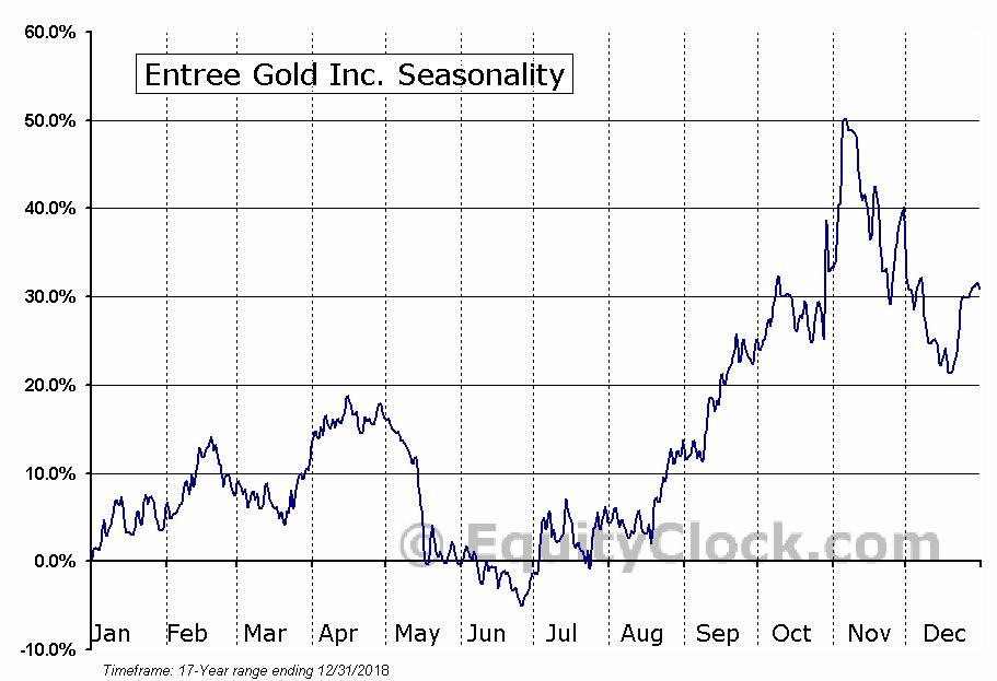 Entree Gold (TSE:ETG) Seasonality