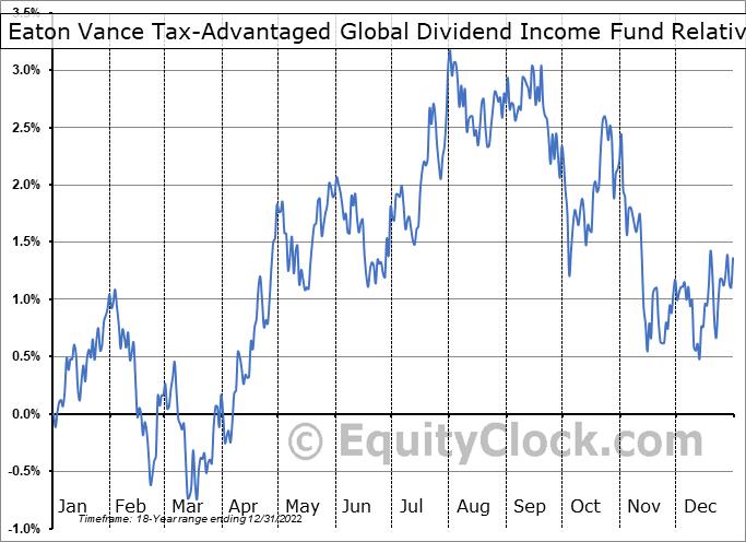 ETG Relative to the S&P 500