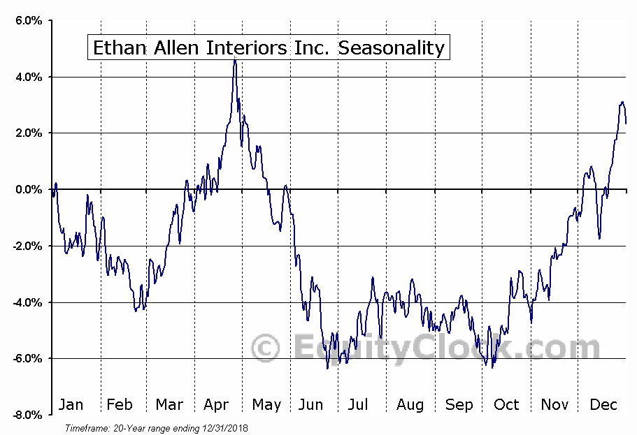 Ethan Allen Interiors Inc.  (NYSE:ETH) Seasonality