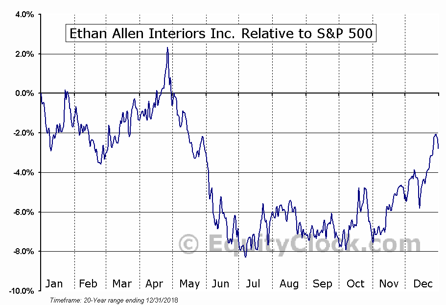 ETH Relative to the S&P 500