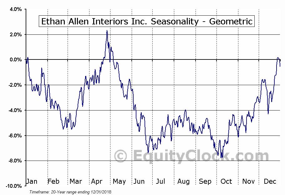 Ethan Allen Interiors Inc. (NYSE:ETH) Seasonality