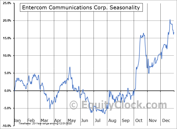 Entercom Communications Corp. Seasonal Chart