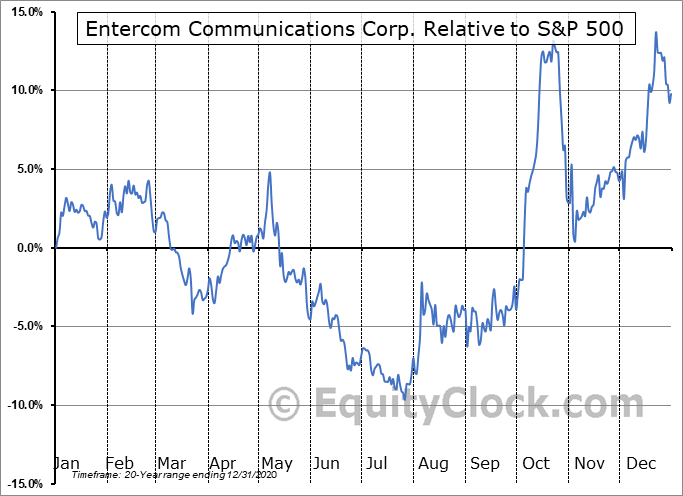 ETM Relative to the S&P 500