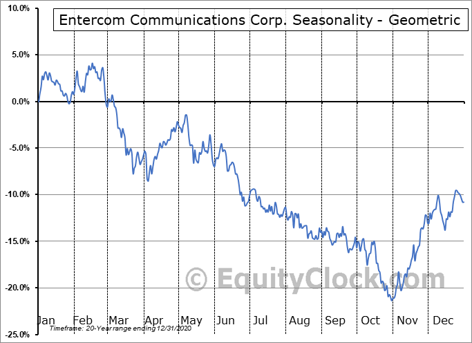 Entercom Communications Corp. (NYSE:ETM) Seasonality