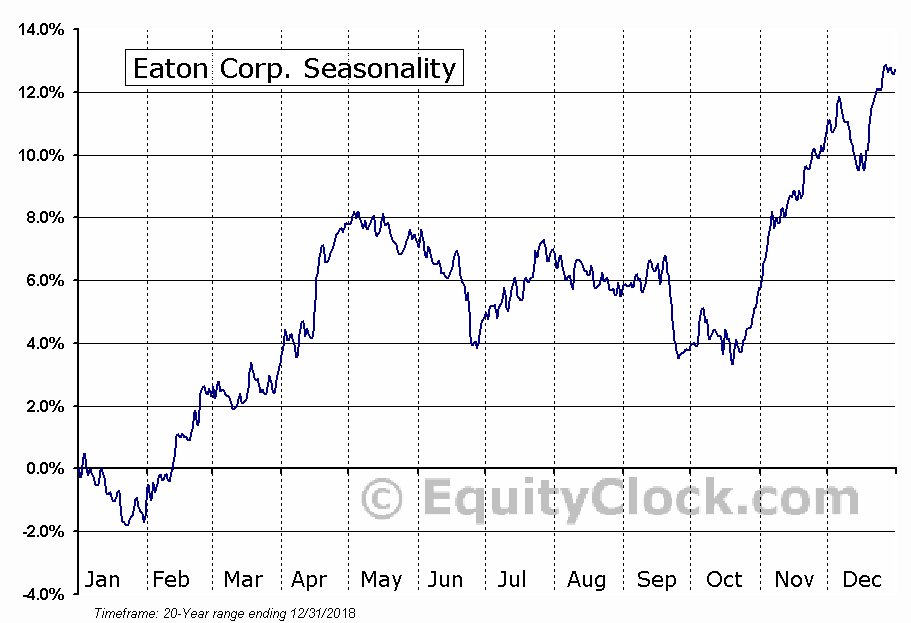Eaton Corporation, PLC (ETN) Seasonal Chart