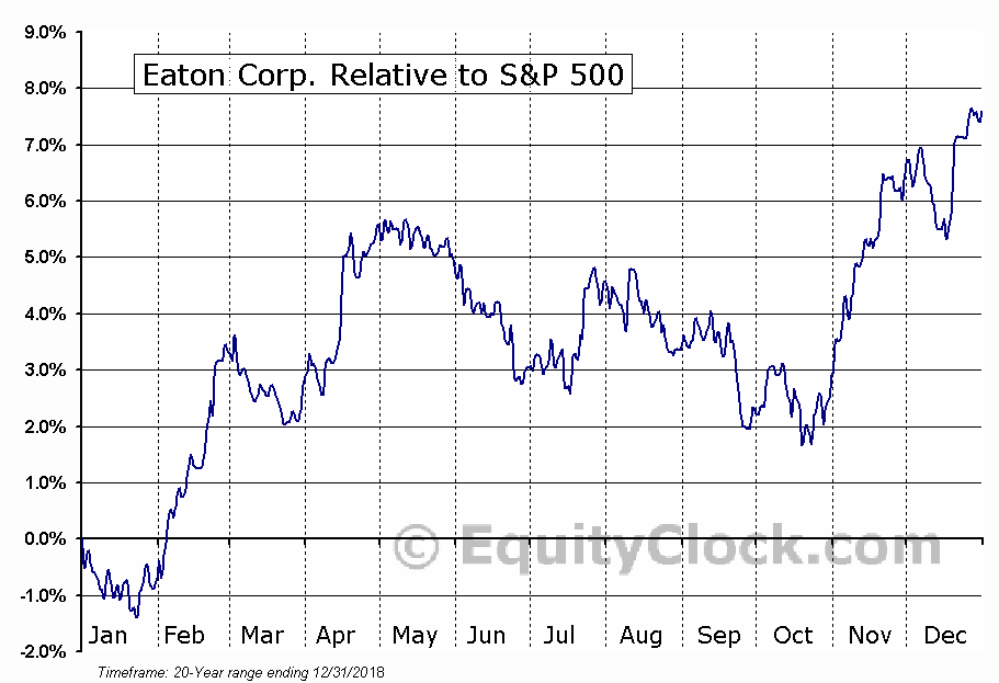 ETN Relative to the S&P 500