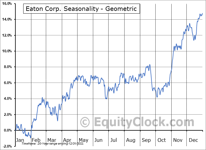Eaton Corp. (NYSE:ETN) Seasonality