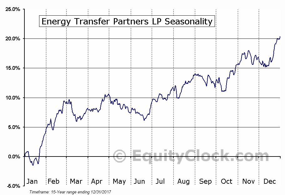Energy Transfer Partners, L.P. (ETP) Seasonal Chart