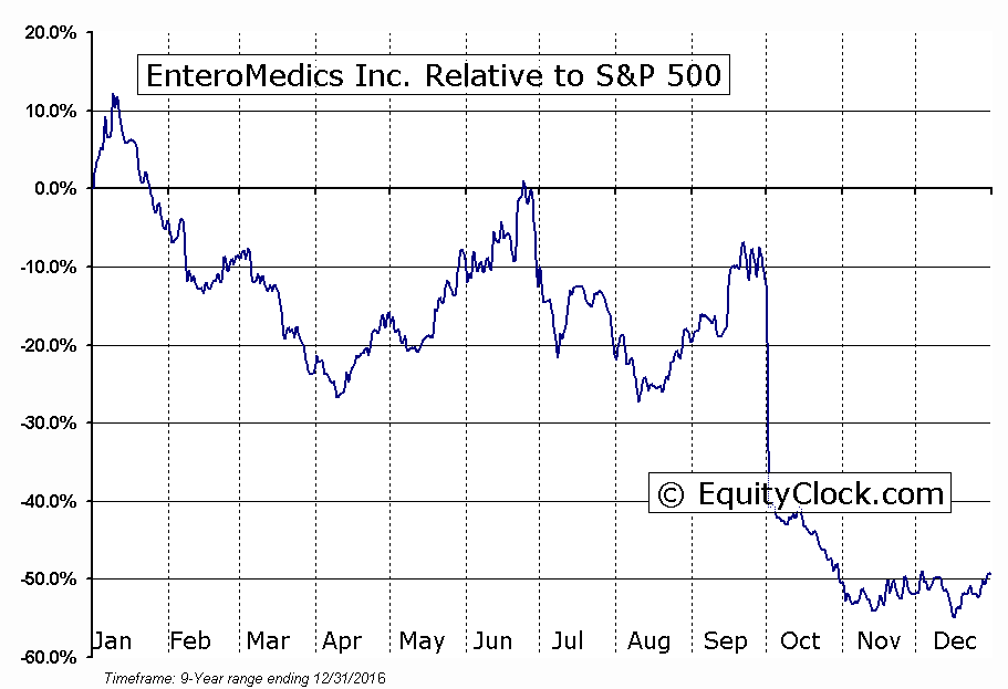 ETRM Relative to the S&P 500