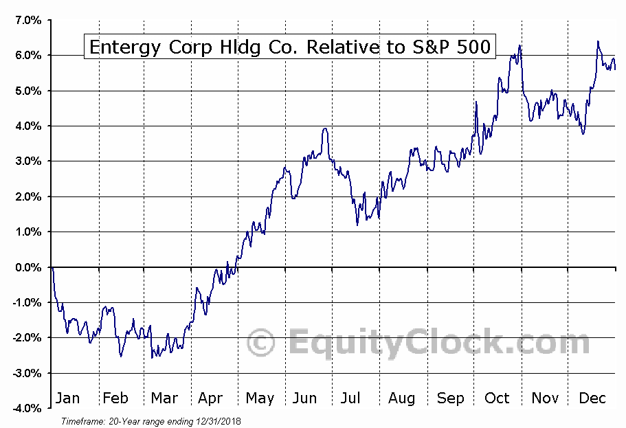 ETR Relative to the S&P 500