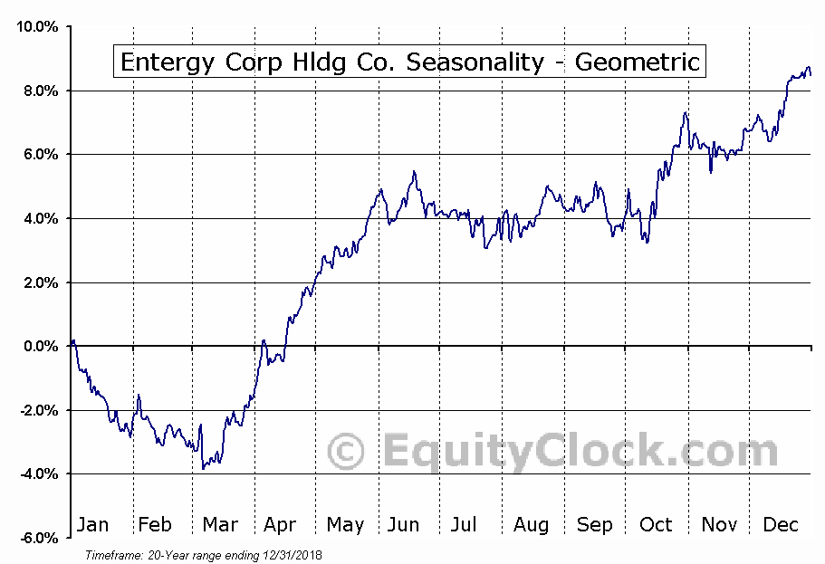Entergy Corp Hldg Co. (NYSE:ETR) Seasonality