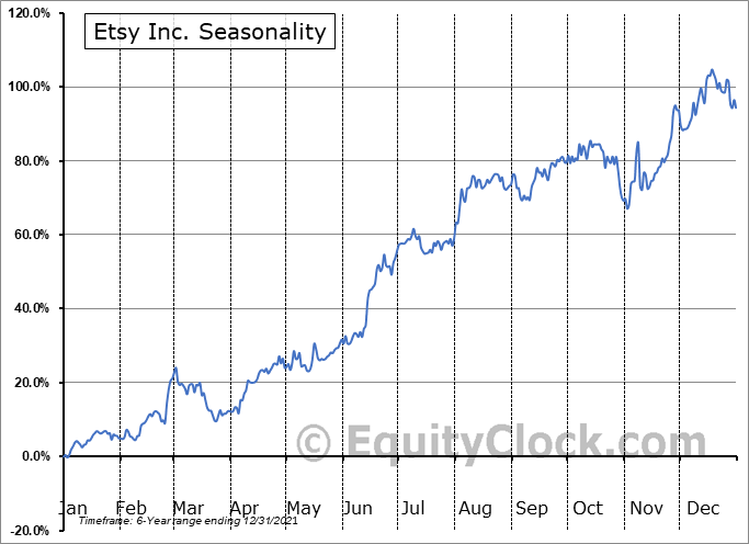 Etsy, Inc. Seasonal Chart