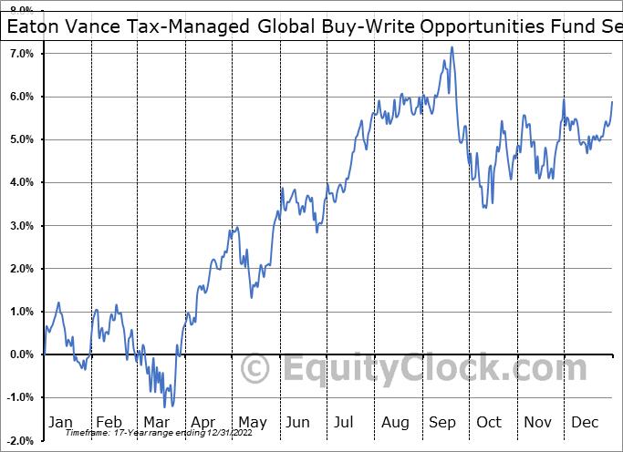 Eaton Vance Tax-Managed Global Buy-Write Opportunities Fund (NYSE:ETW) Seasonality