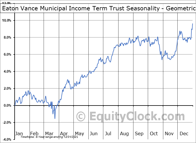 Eaton Vance Municipal Income Term Trust (NYSE:ETX) Seasonality
