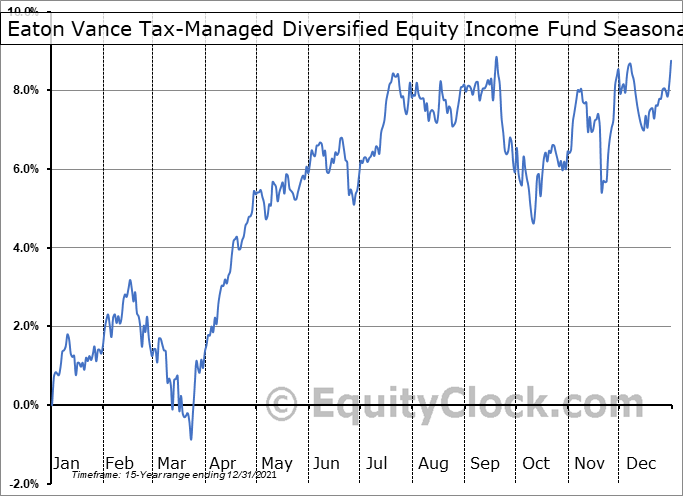 Eaton Vance Tax-Managed Diversified Equity Income Fund (NYSE:ETY) Seasonality
