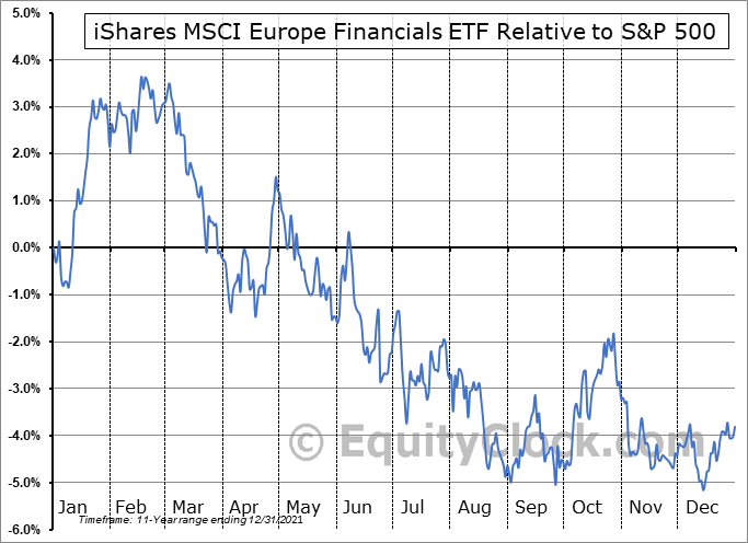 EUFN Relative to the S&P 500