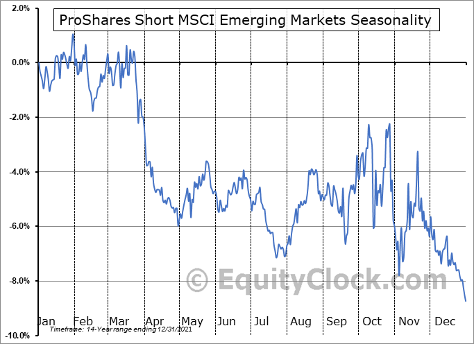 ProShares Short MSCI Emerging Markets (NYSE:EUM) Seasonality