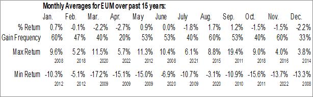 Monthly Seasonal ProShares Short MSCI Emerging Markets (NYSE:EUM)