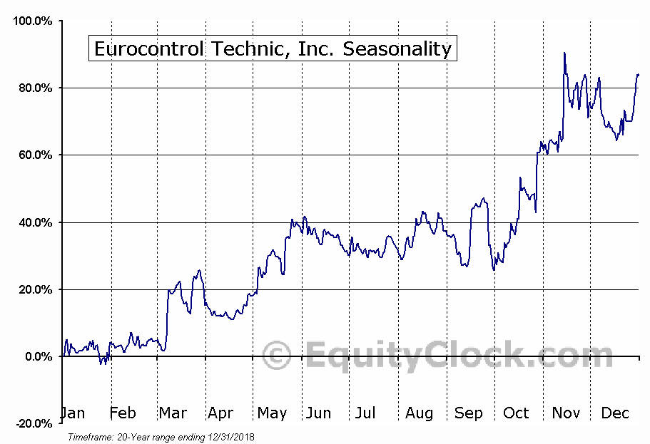 Eurocontrol Technic, Inc. (TSXV:EUO) Seasonality