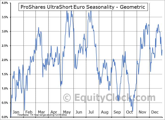 ProShares UltraShort Euro (NYSE:EUO) Seasonality