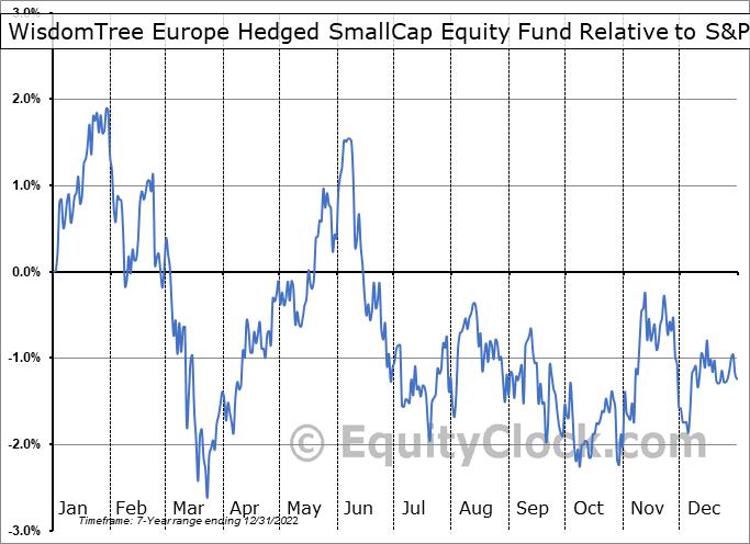 EUSC Relative to the S&P 500