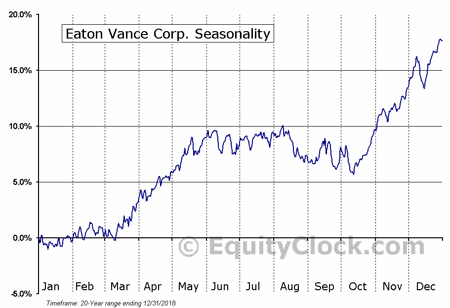 Eaton Vance Corporation (EV) Seasonal Chart