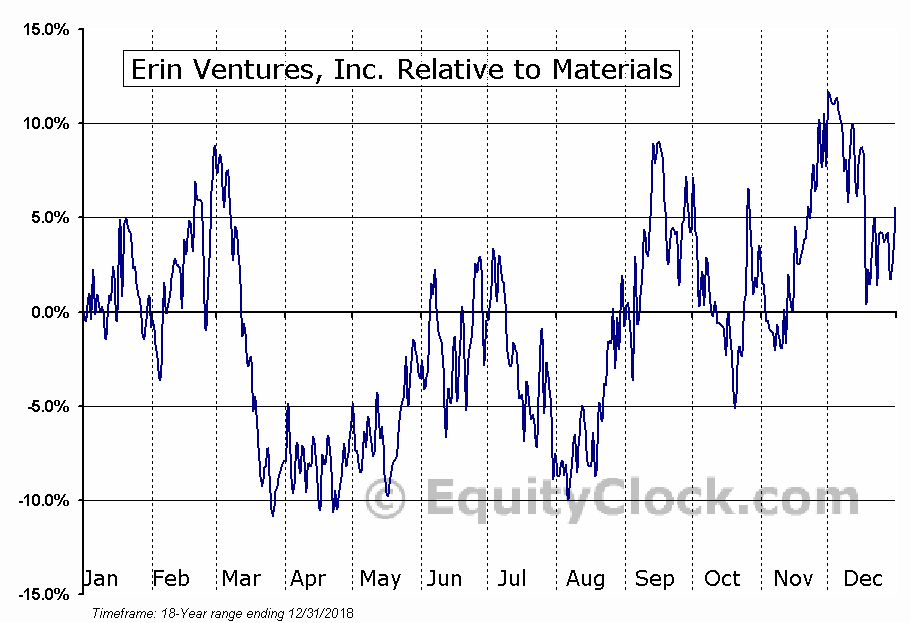 EV.V Relative to the Sector