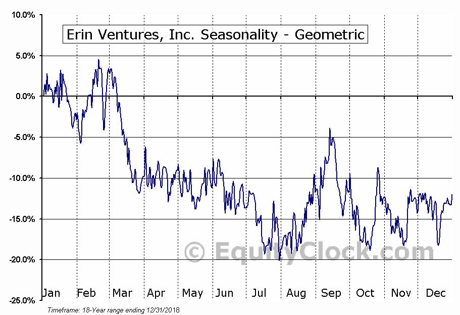 Erin Ventures, Inc. (TSXV:EV.V) Seasonality