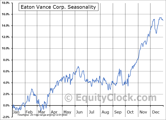 Eaton Vance Corporation Seasonal Chart