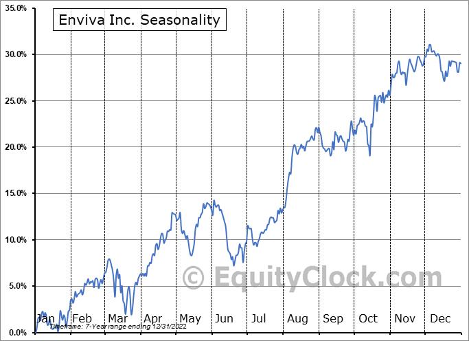 Enviva Partners, LP (NYSE:EVA) Seasonality