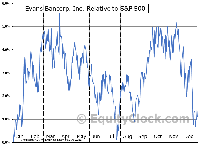 EVBN Relative to the S&P 500