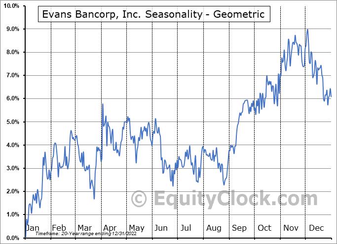 Evans Bancorp, Inc. (AMEX:EVBN) Seasonality