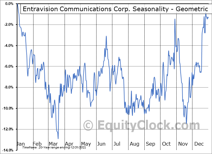 Entravision Communications Corp. (NYSE:EVC) Seasonality