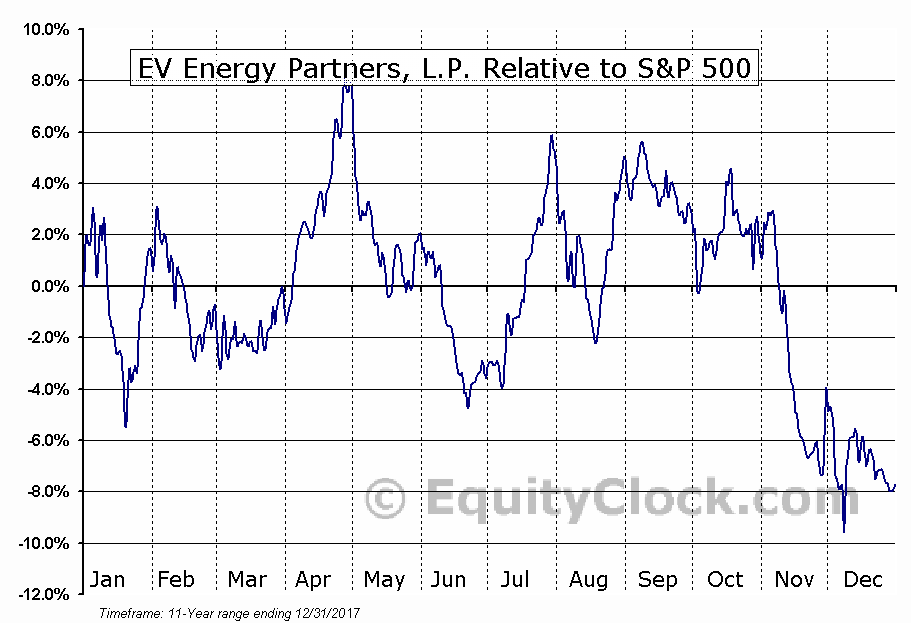 EVEP Relative to the S&P 500
